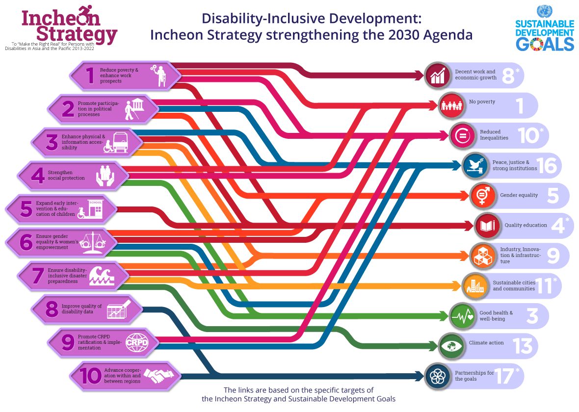 This graphic shows the links between the targets of the Incheon Strategy and the Sustainable Development Goals. The details of this information for screen reader users is available in the table below